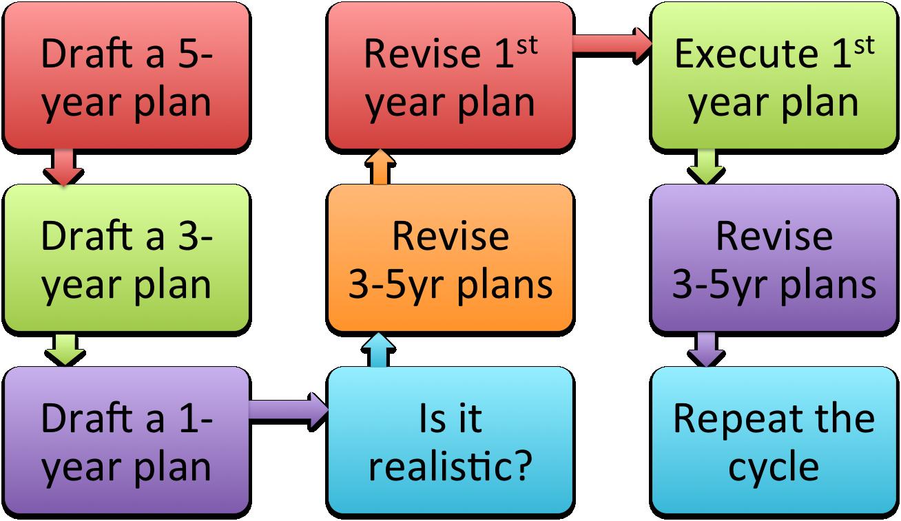 Holistic Life Plans THINKOCRATS – Life Plan Template