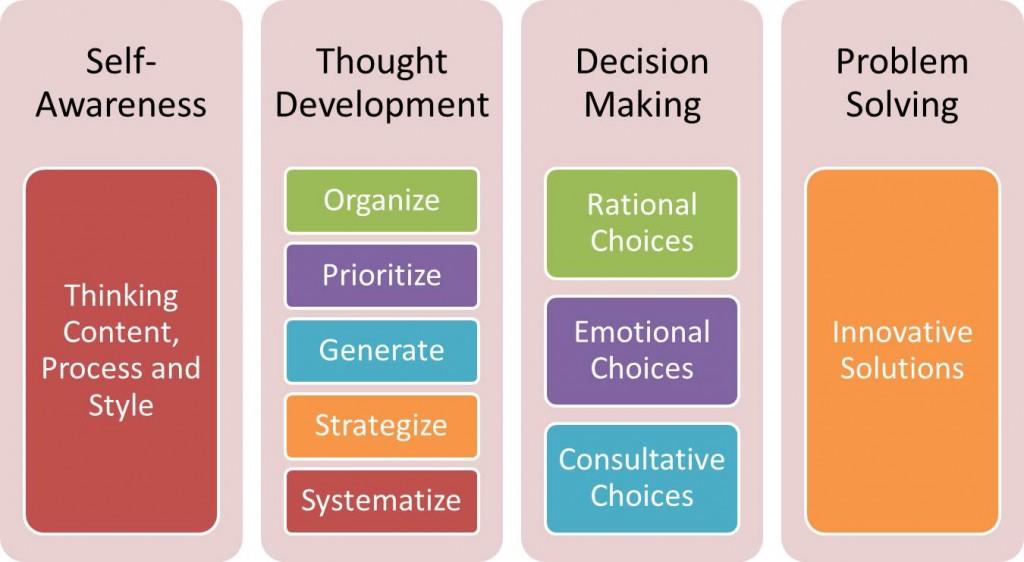 Thinkocrats Thinking Foundations
